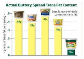 A trans fat comparison of popular butter brands. (via Smart Balance)