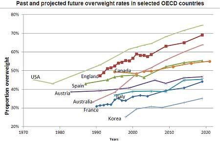Overweight Populations