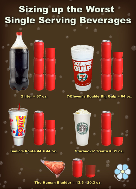 Cup Big Soda : Starbucks trenta not the worst beverage offender infographic