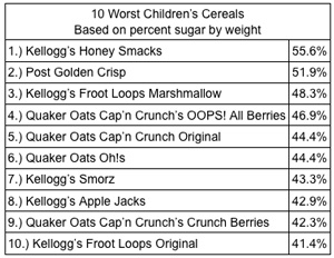 table of cereals containing the highest percentages of sugar