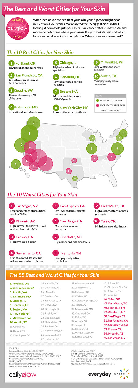 Portland Is The Best City For Your Skin Las Vegas Is The Worst