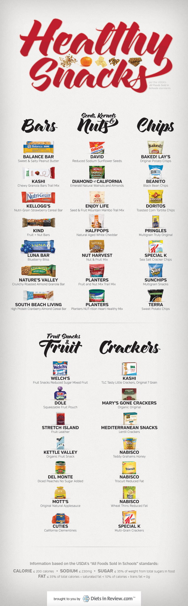 healthy snacks usda guidelines