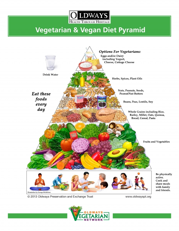 Food pyramid for Awesome cuisine categories vegetarian
