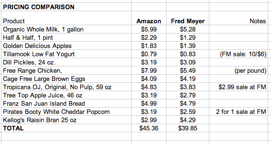 Amazon Fresh Price comparison