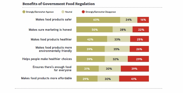 benefits of regulation