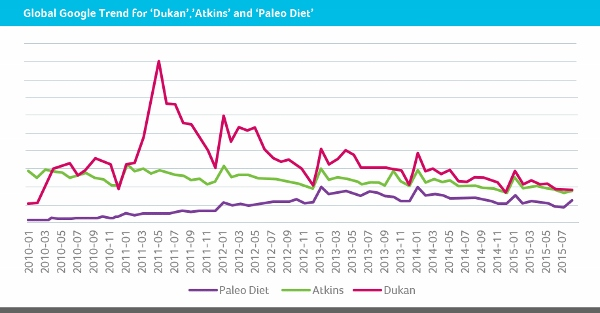 atkins-dukan-2015-diets