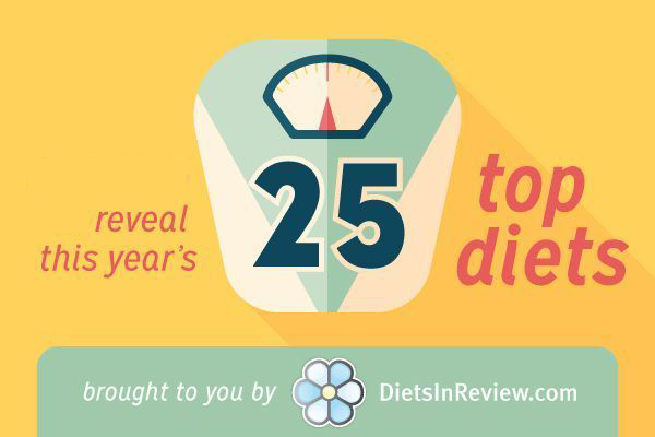 The 25 Most Popular Diets Of 2015 18 Shake Tops List While Weight Watchers And Nutrisystem Take A Tumble