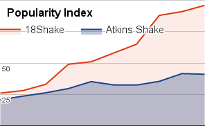 atkins-shake