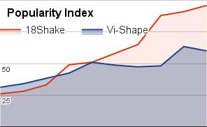 vi-shape