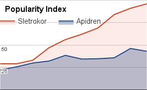 Apidren