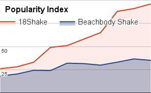 Beachbody Shake