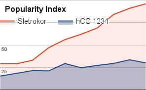 hCG 1234