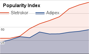 Adipex