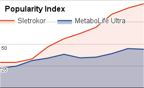 MetaboLife Ultra