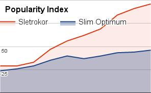 Slim Optimum