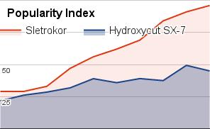 hydroxycutsx-7