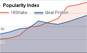 Ideal protein diet cost reviews
