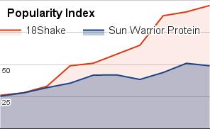sun-warrior-protein