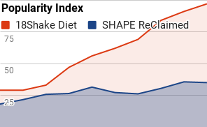 Shape Reclaimed Review Updated 2018 Don T Buy Before You Read This