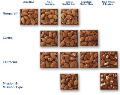 Almonds, Whole Shelled